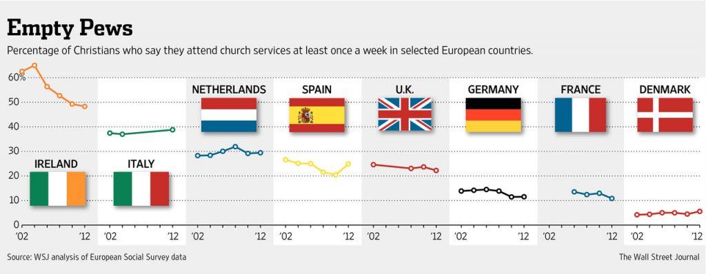 europe_church_stats