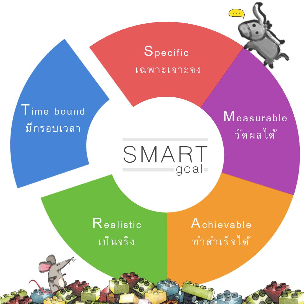 การตั้งเป้าหมายแบบ SMART